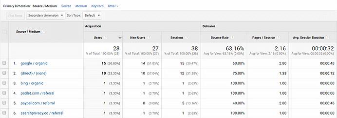 דוגמא לנתונים של אתר באנליטיקס