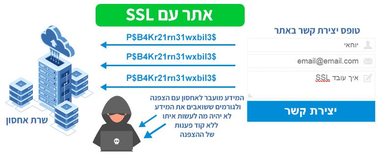 אתר מאובטח עם SSL ופרוטוקול אבטחה